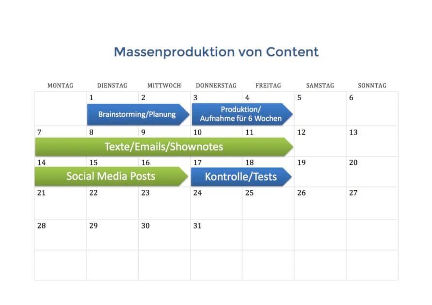 Massensproduktion von Content und Inhalten