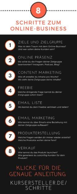Die 8 Schritte zum Erfolgreichen Online Business aufbauen, Online Business Aufbau